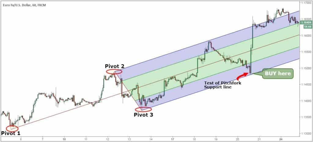 Pitchfork trading system