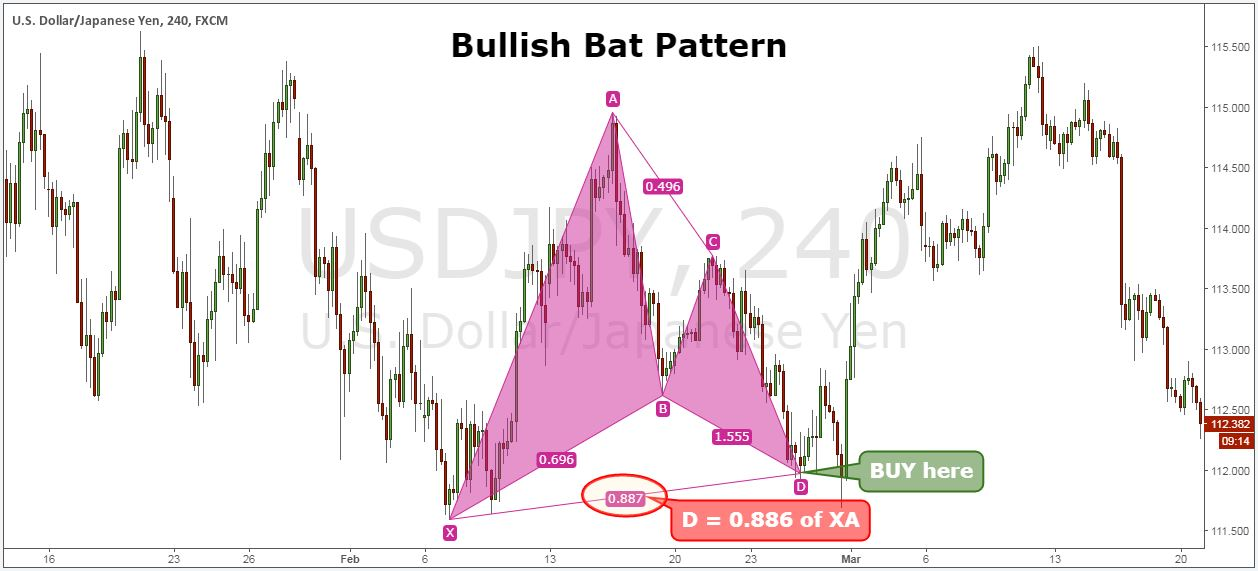 bat pattern market strategy