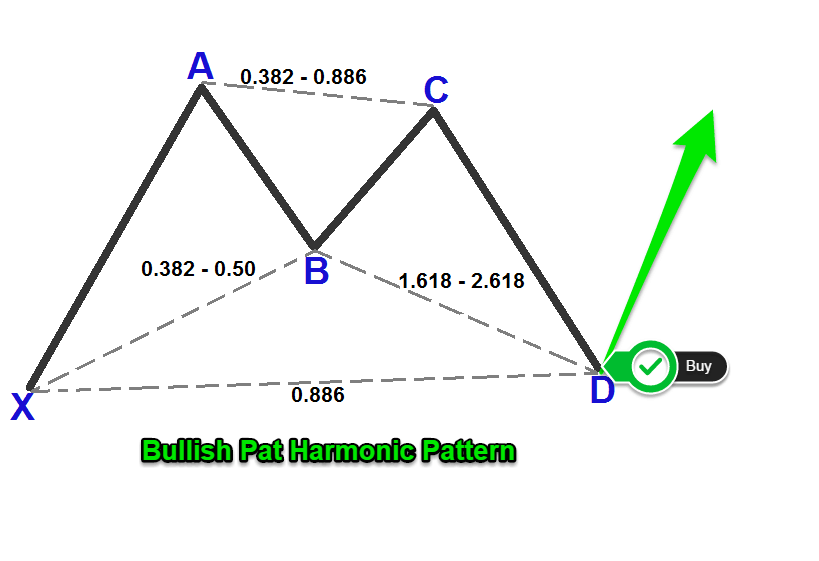 How to trade the bat pattern