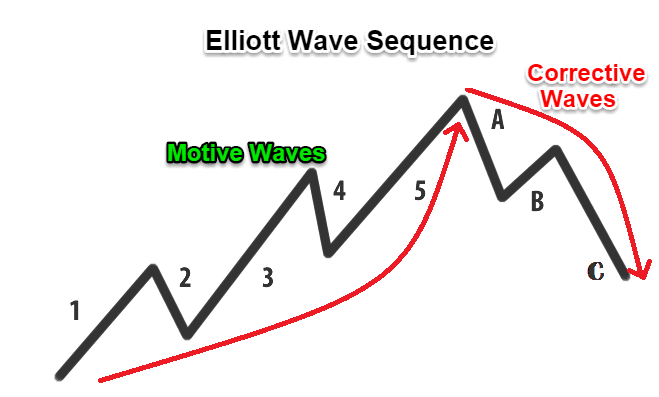 Elliott Wave strategy