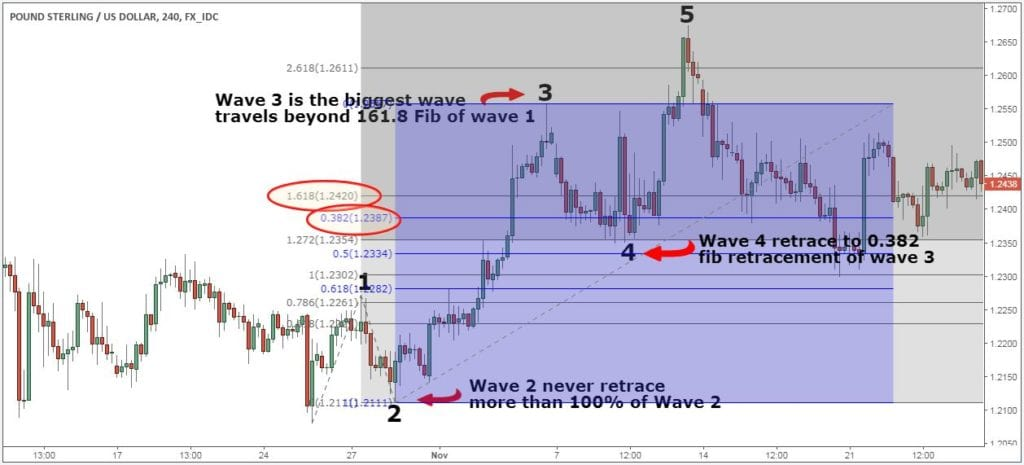 How to trade Elliott Wave