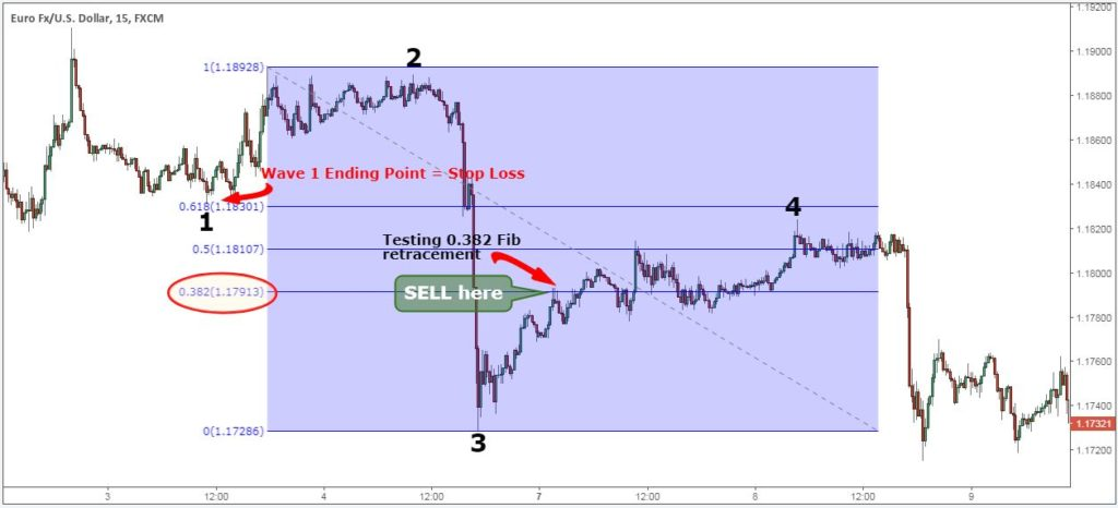 how to start counting elliott wave