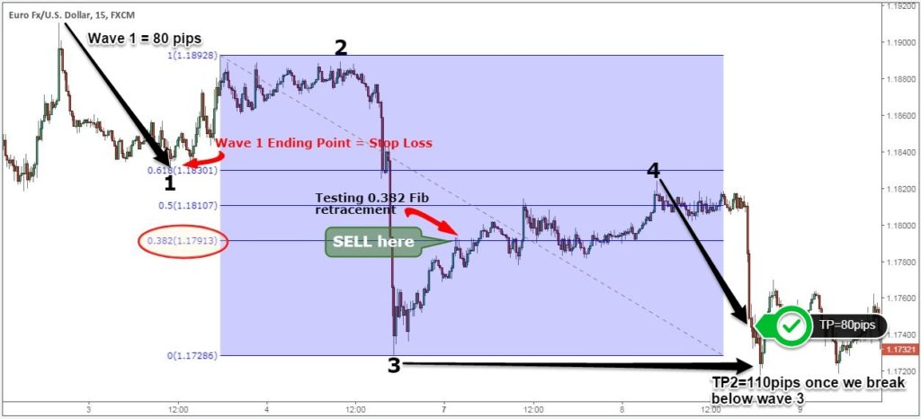 elliott wave made easy pdf