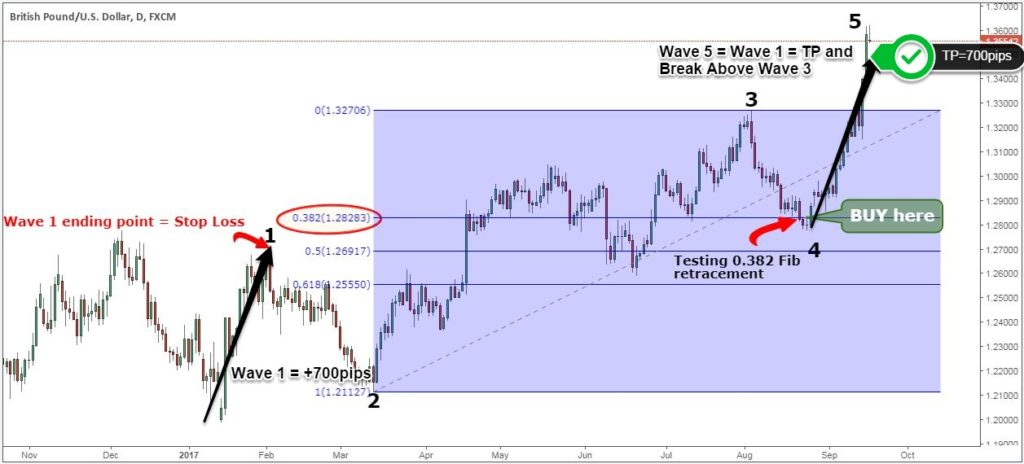 how to identify elliott wave 1