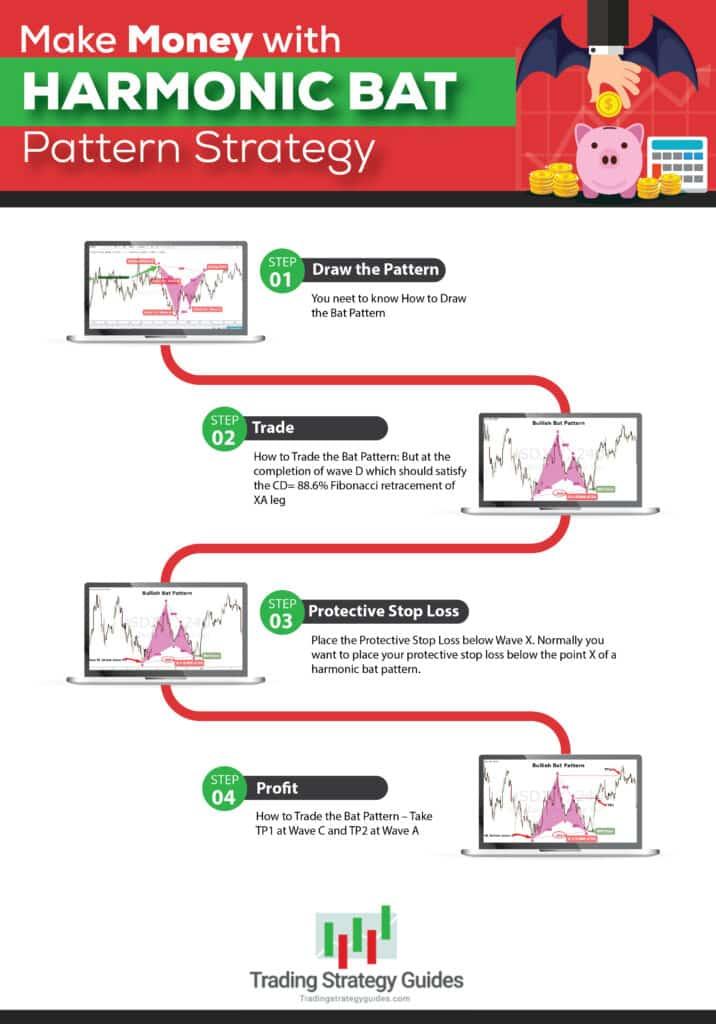Harmonic Bat Pattern Trading Strategy