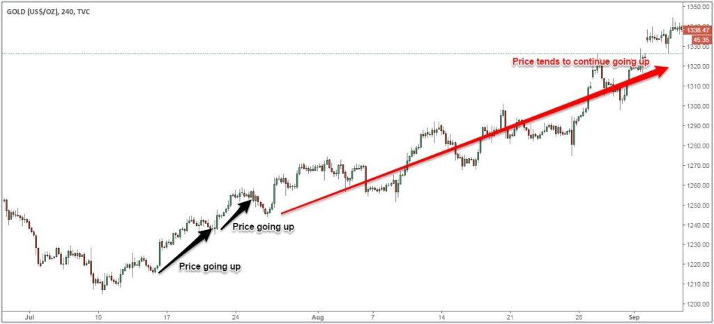 Momentum trading forex