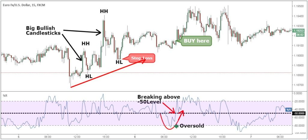 momentum indicator forex technical analysis