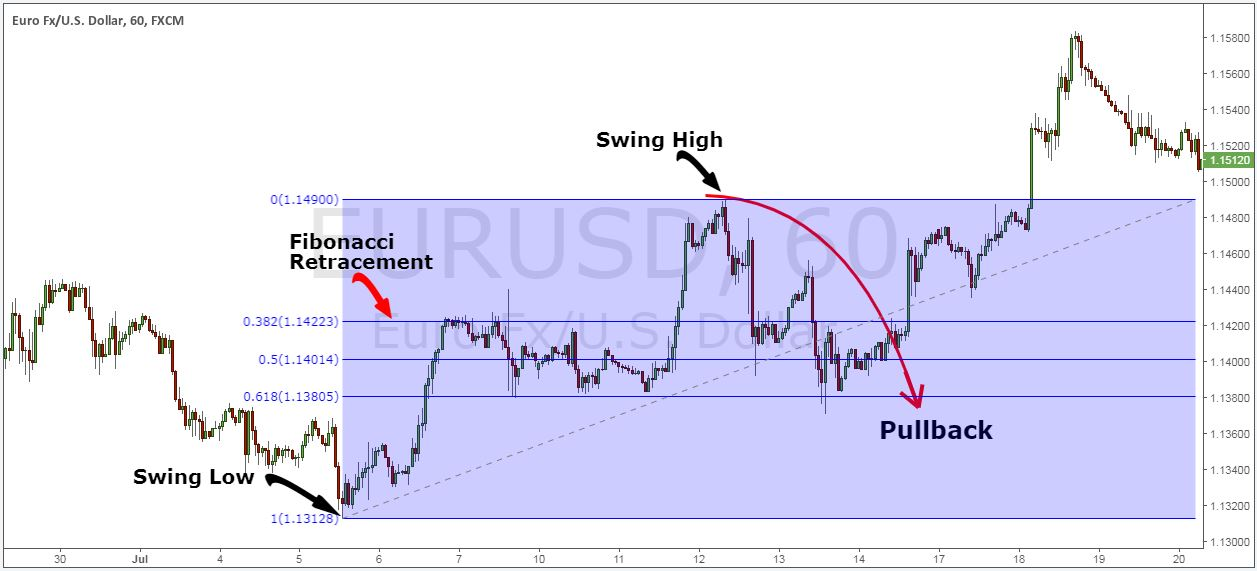 profit from trading pullbacks