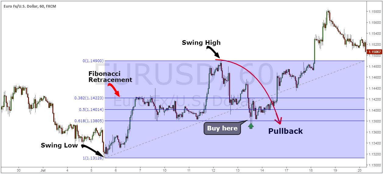 How to trade pullbacks in forex