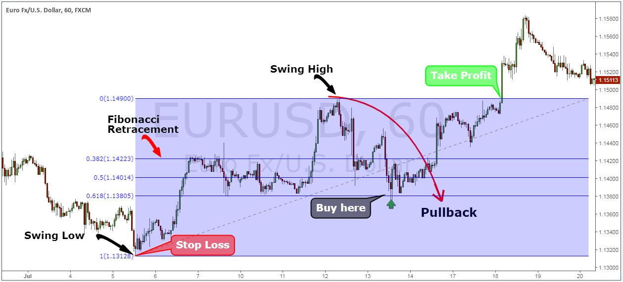 pullback trading strategy