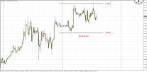 Daybreak Strategy: EUR/USD Ranging (20 Sep 17)