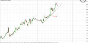 Daybreak Strategy: AUD/USD Trending