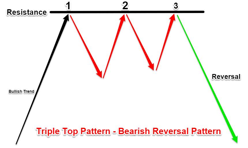 triple top patterns