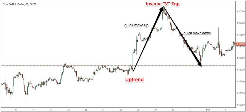 triple top breakout