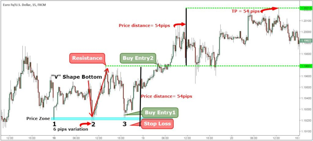 triple top pattern forex