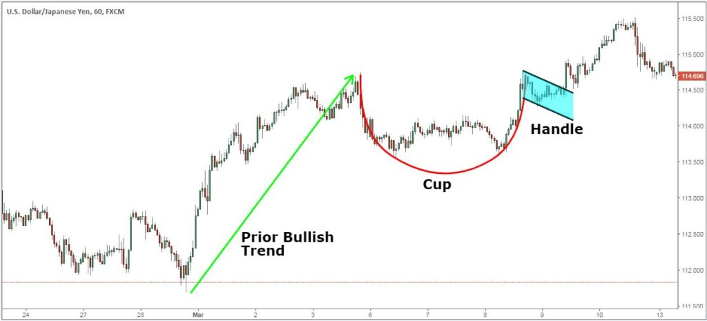 Profitable Cup and Handle Trading Strategy
