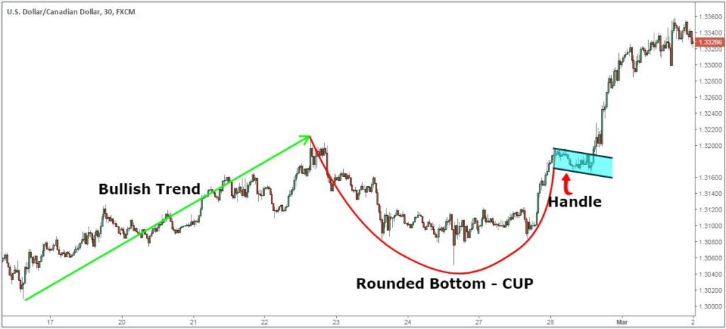 cup and handle pattern target