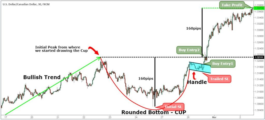 Teacup forex trading strategy