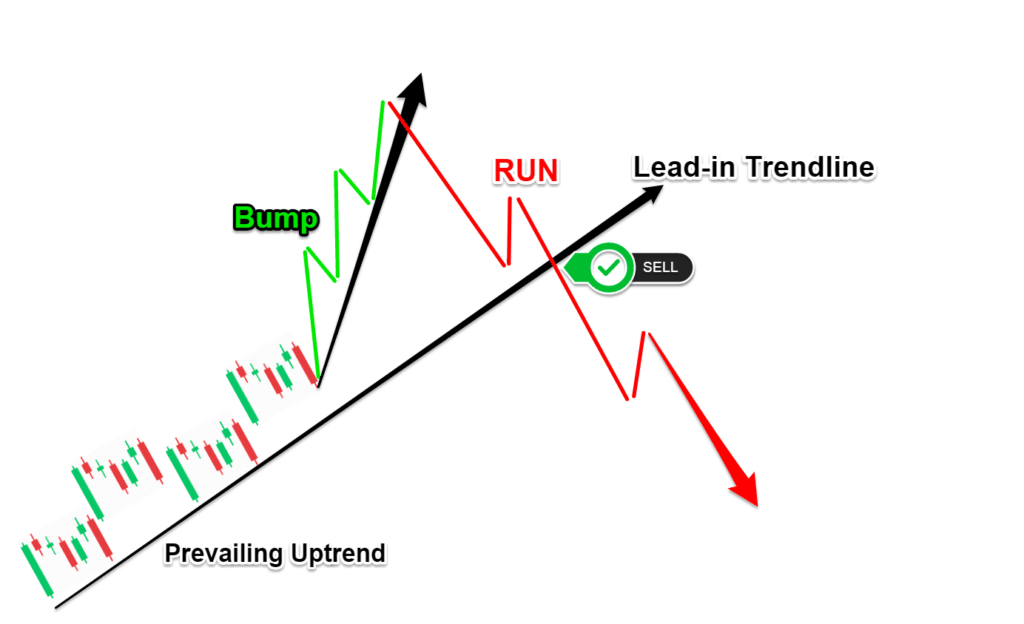 Bump and Run Chart Pattern