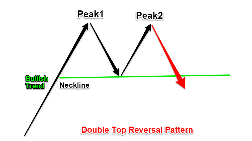 double bottom pattern technical analysis