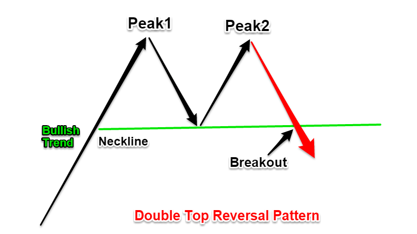 Double Top Chart Pattern Strategy
