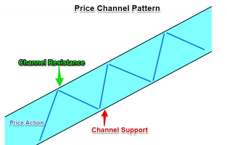 Price Channel Pattern