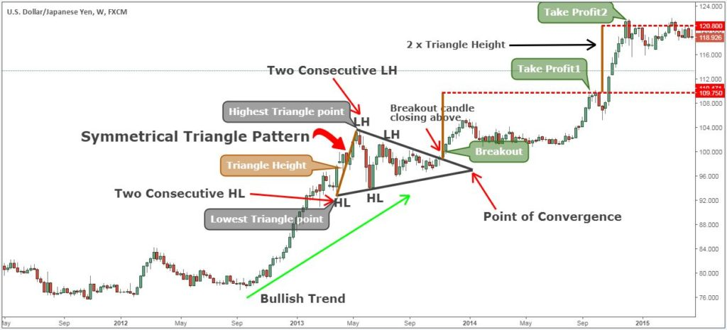 triangle pattern technical analysis