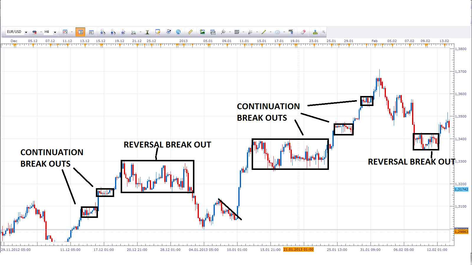 forex break out