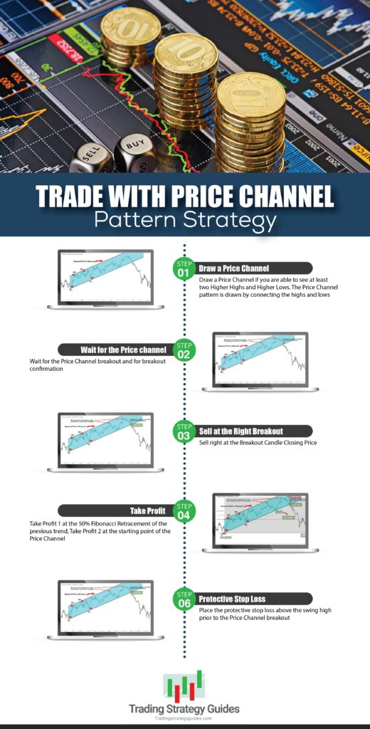 price channel pattern strategy infographic