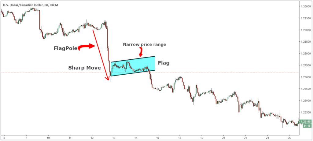 Down leg using a bearish flag
