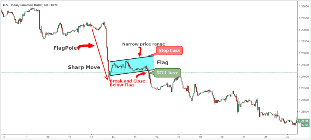 down price move