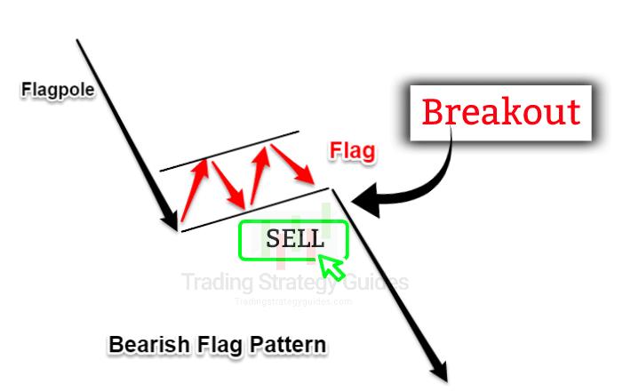 bear flag investopedia