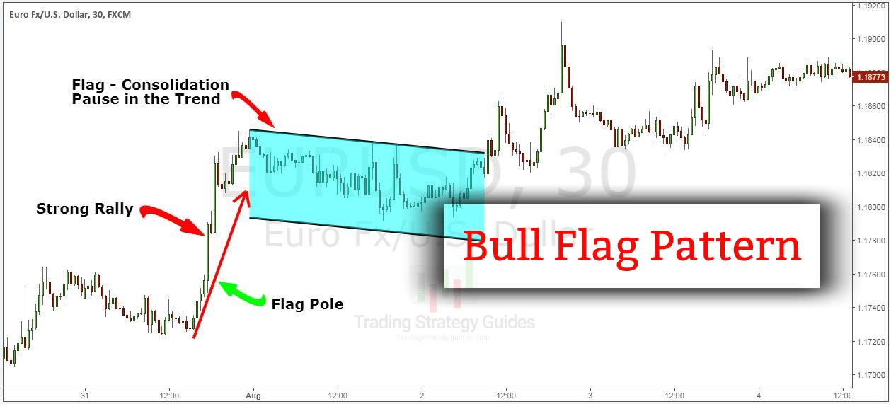 bullish flag chart pattern