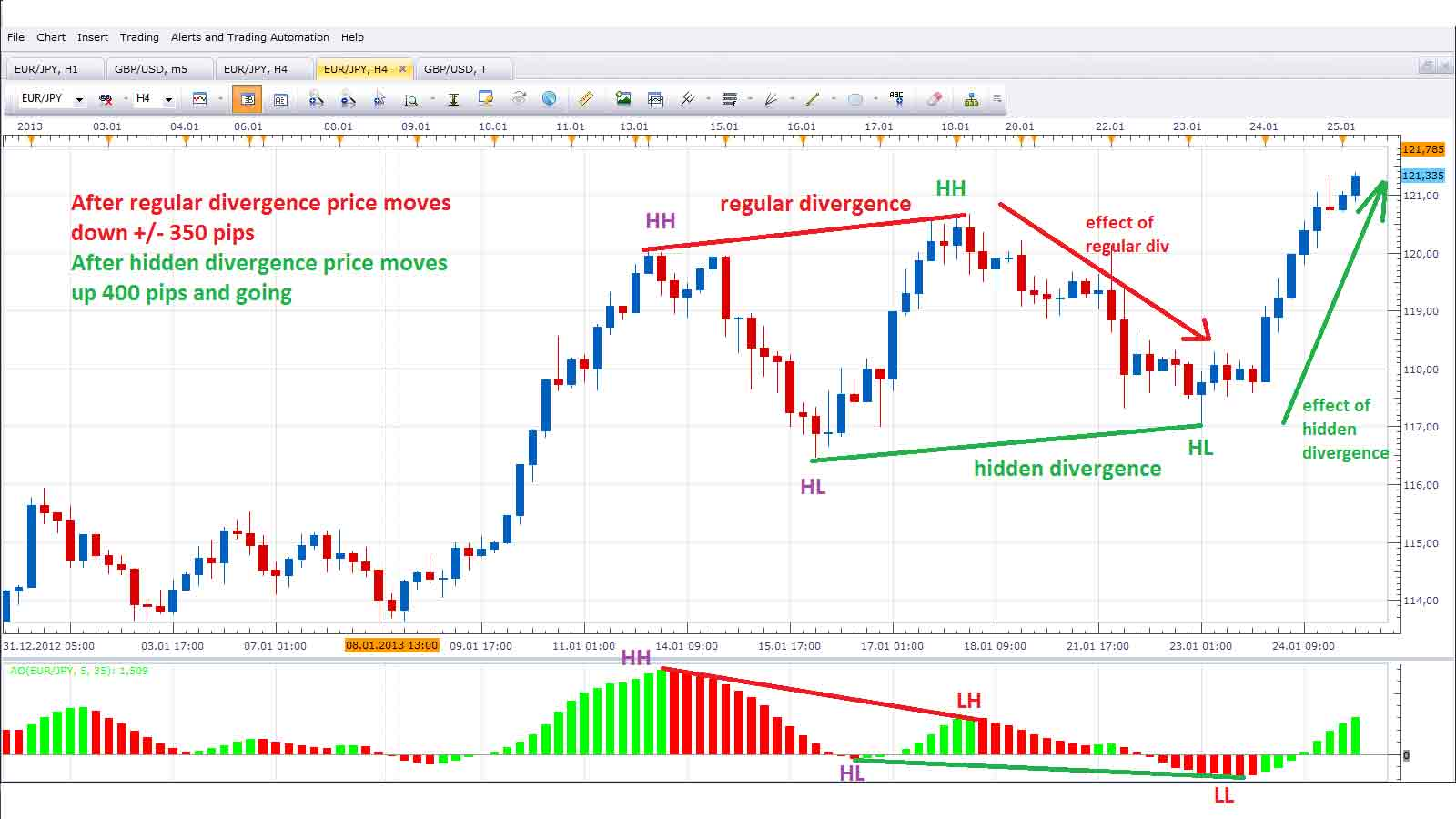 EURJPY hidden bullish divergence