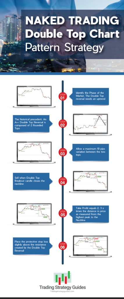 naked trading double top chart pattern strategy