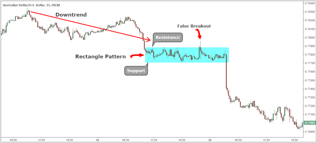 Rectangle trading pattern