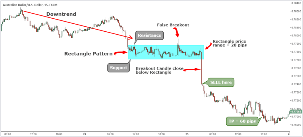 Amazing Rectangle Chart Pattern Strategy