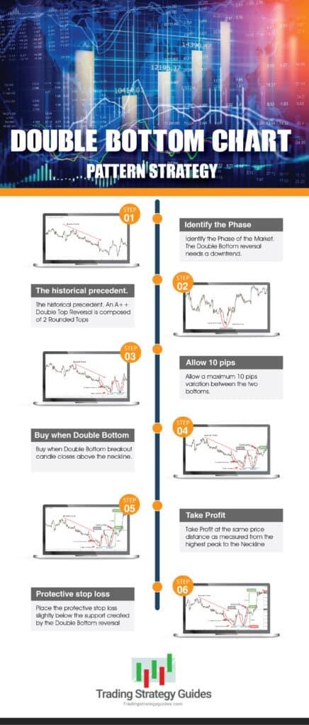 double bottom chart pattern strategy