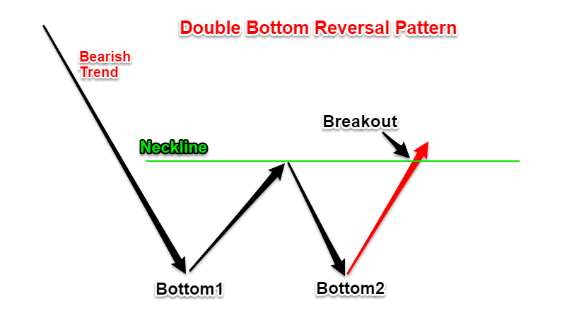 Double bottom breakout