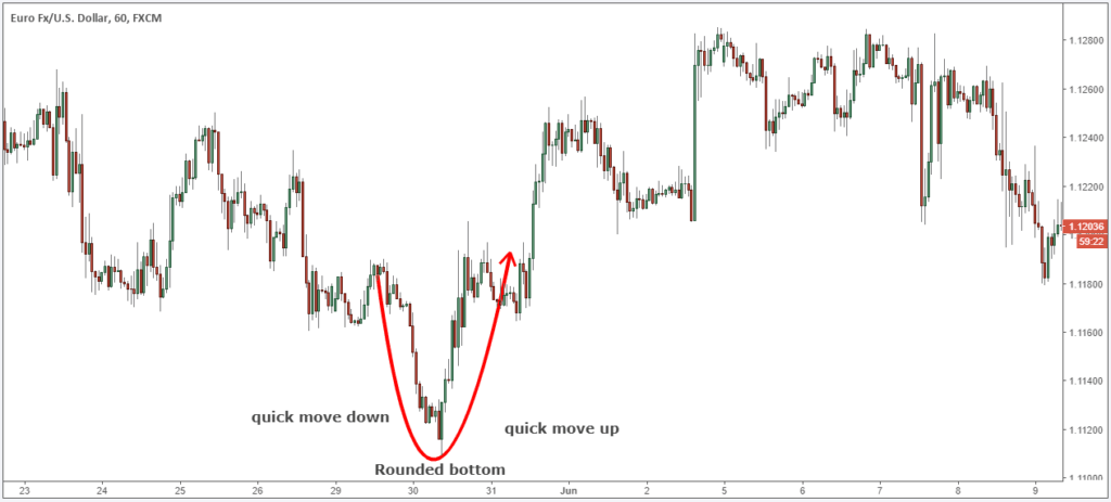 double bottom breakdown