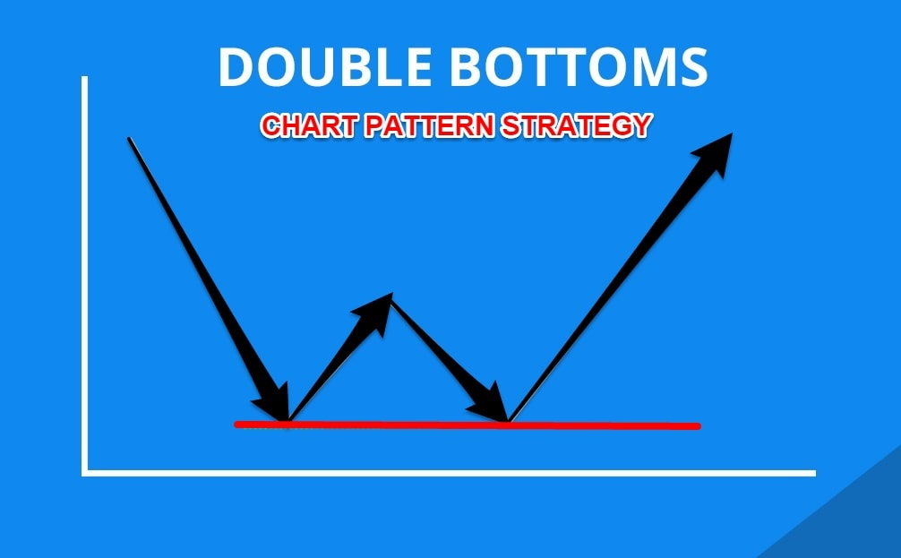 Double Bottom Chart Pattern Strategy