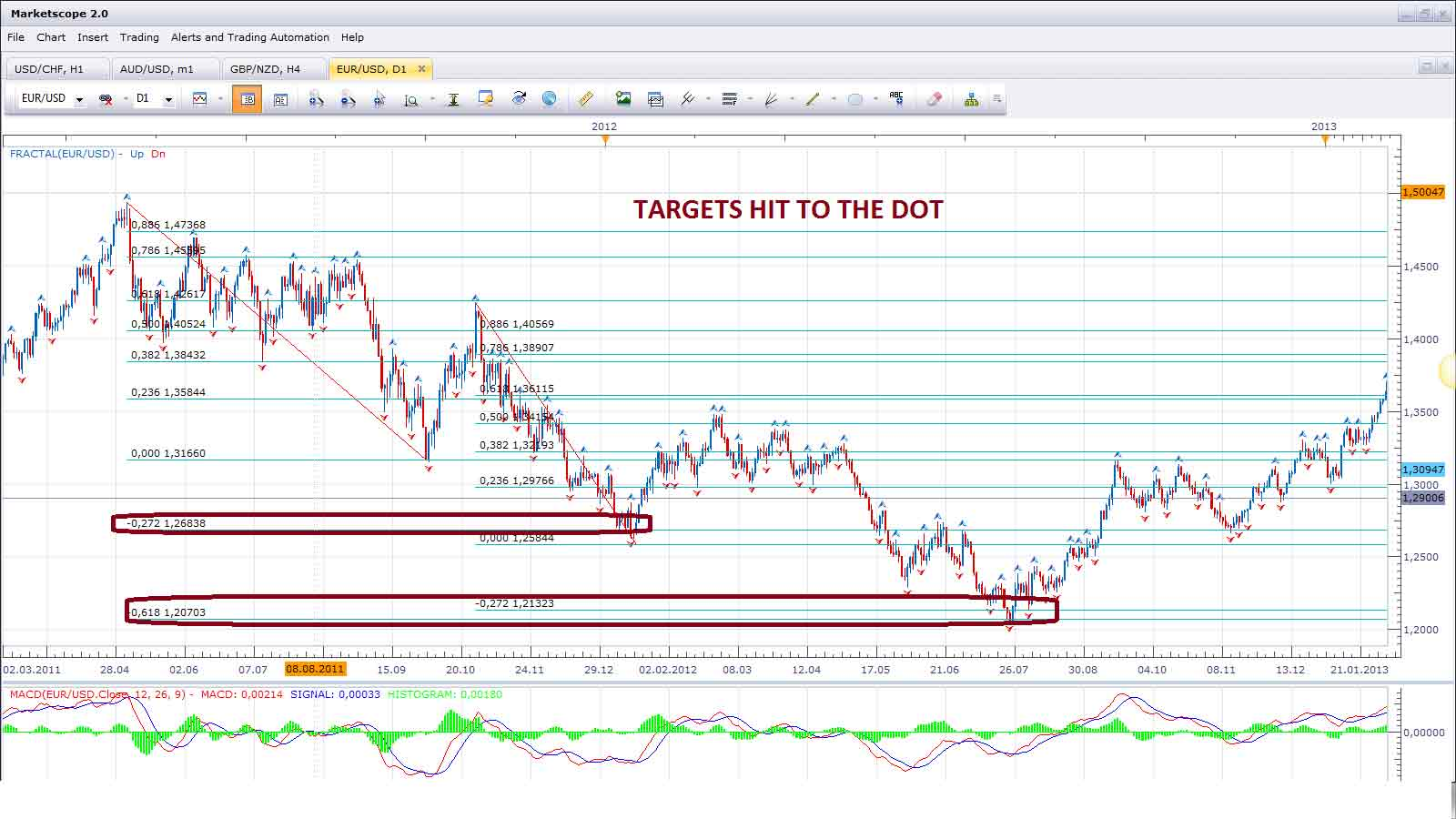 Backtested forex strategies
