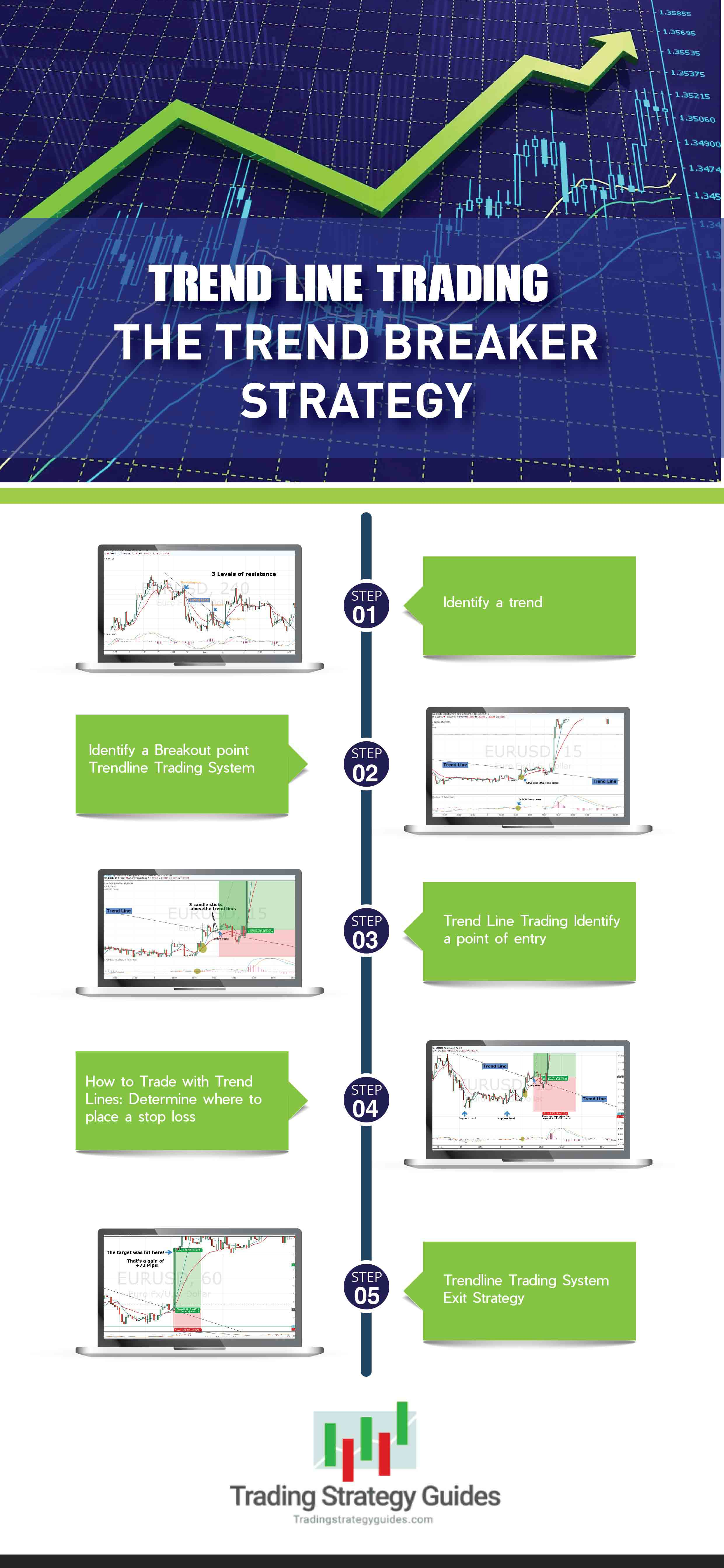 trend breaker strategy infographic