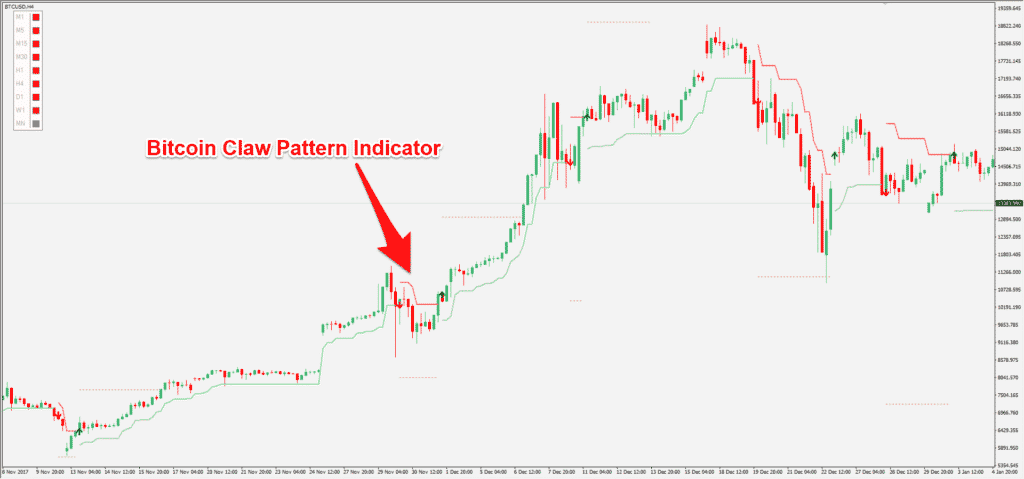 Bitcoin claw pattern indicator