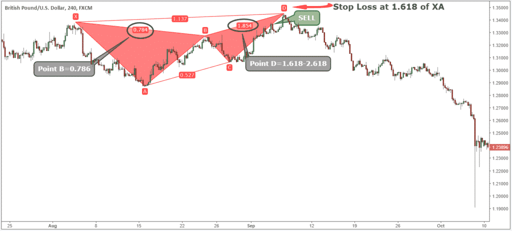 how to trade butterfly pattern
