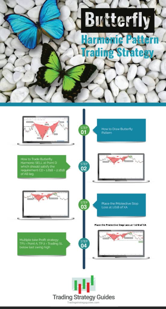 butterfly trading strategy