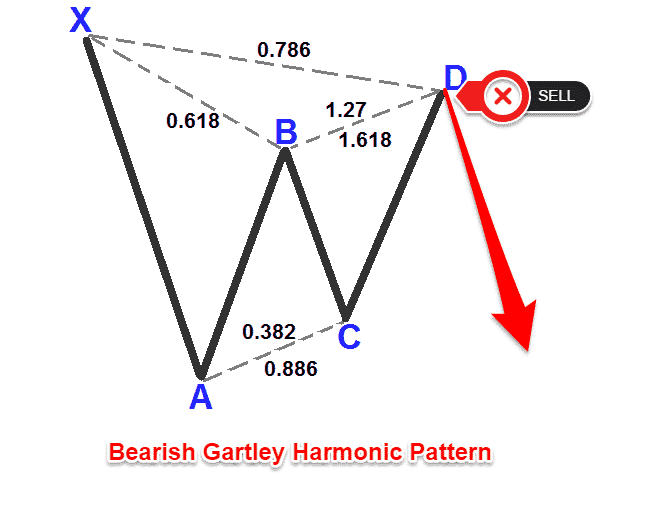 Gartley pattern