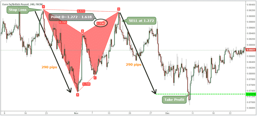 how to trade harmonic patterns