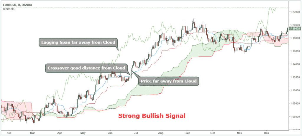 ichimoku cloud day trading