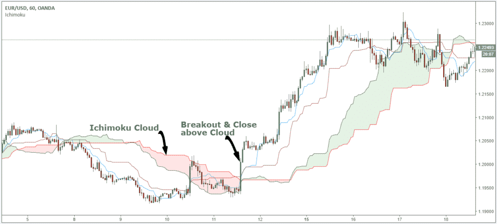 how to trade ichimoku indicator